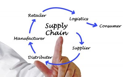 Stress Testing for the Next Supply Chain Disruption